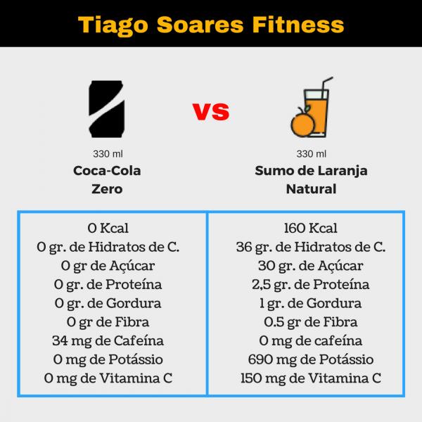 Sumo de Laranja Natural vs Coca Cola (Zero)